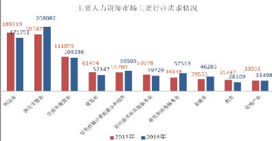 去年陕西实体经济行业用人需求增长